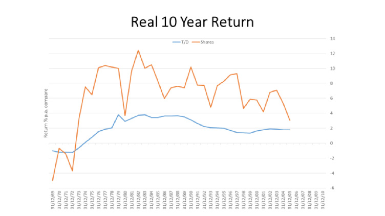 Graph of real returns after 10 years